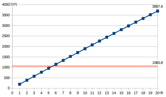 yh20150901Looop20_graph_580px.png