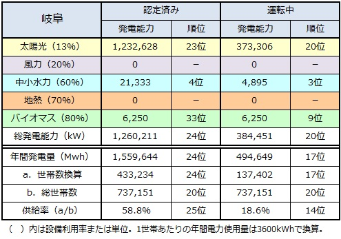 ranking2015_gifu.jpg