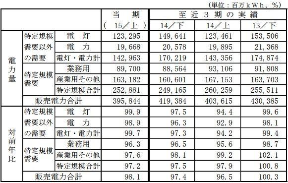 sales2015h1_1_sj.jpg
