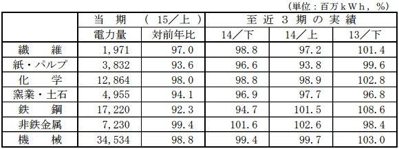 sales2015h1_2_sj.jpg