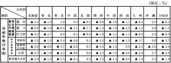 sales_2015h1_area1_sj.jpg