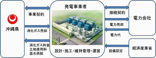 okinawa_biogas4_sj.jpg