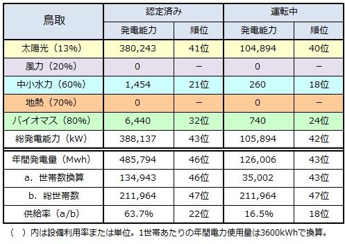 ranking2015_tottori.jpg