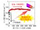 燃料電池の耐久性を120倍に、実用化が近づく触媒技術