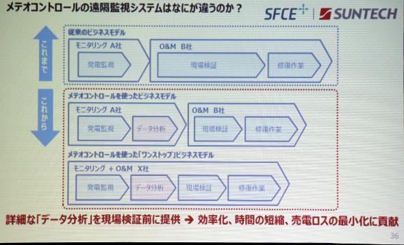 photo<strong>図5 「blue'Log Xシリーズ」と「バーチャル管制室VCOM」によって短期化できる非稼働時間のイメージ図 出典:サンテックパワージャパン</strong>