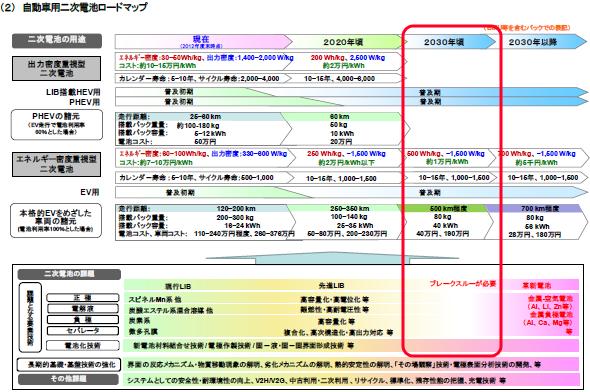 yh20160331newLi_roadmap_590px.png