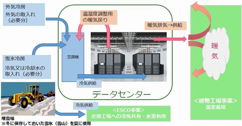 「雪氷熱」でデータセンターを冷房、電力の使用量半減へ:自然エネルギー(2/2 ページ)