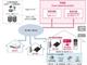 日本版 電力自由化の特徴「Bルート」、活用できるサービスが開始