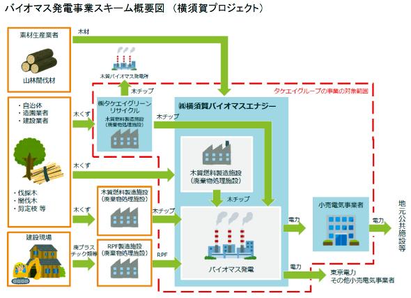 再開発で生まれる木くずから電力、横須賀市で都市型バイオマス発電開始 ...