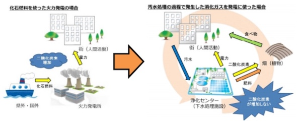 <strong>バイオガス発電の仕組み 出典:沖縄県</strong>