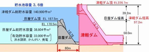 津軽 ダム 貯水 率