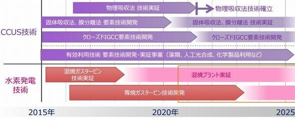 水素が変える未来の火力発電、2030年のCO2排出量を減らす:次世代の火力発電ロードマップ(4)(2/3 ページ)