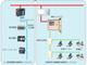 電気や水道の検針データを統合管理、自動検針システムを簡単に