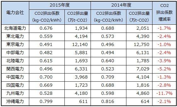 電力会社のCO2排出量が1年間に6.3%減る、需要の縮小と再エネの拡大で ...