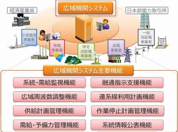 動き出す電力システム改革(71):地域を越えて電力を取引しやすく、連系線の運用ルールを改正へ (2/2)