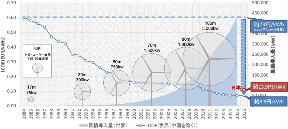 Wind power cost in Japan