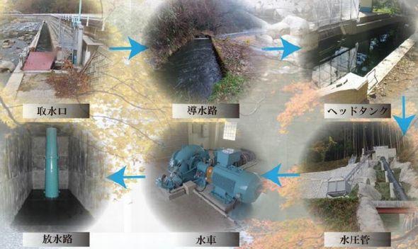 エネルギー列島2016年版(31)鳥取:日本最大の営農型メガソーラーで植物を栽培、拡大する小水力発電に光と影 (4/4)