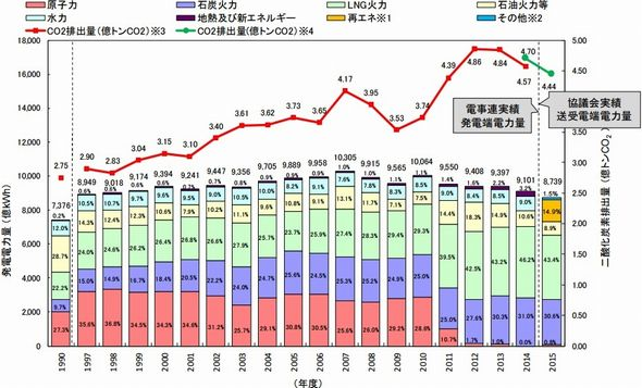 日本の温室効果ガスの排出量が2年連続で減少、震災前の水準まで低下 (2 ...