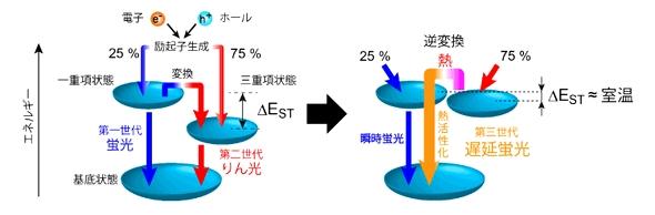 次世代有機EL材料、発光メカニズムの謎が解明 (1/2) - スマートジャパン