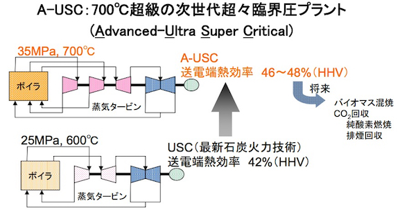 <strong>A-USC(上)とUSC(下)の発電設備の比較 出典:経済産業省</strong>