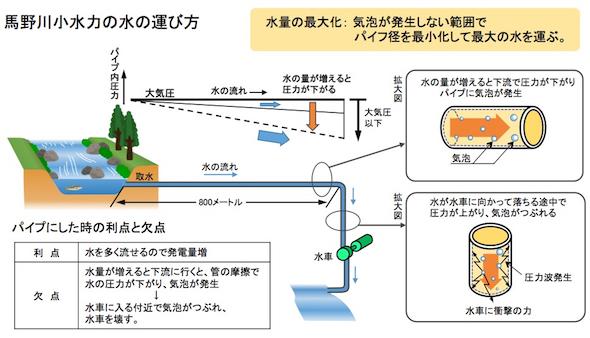 発電 メリット 水力