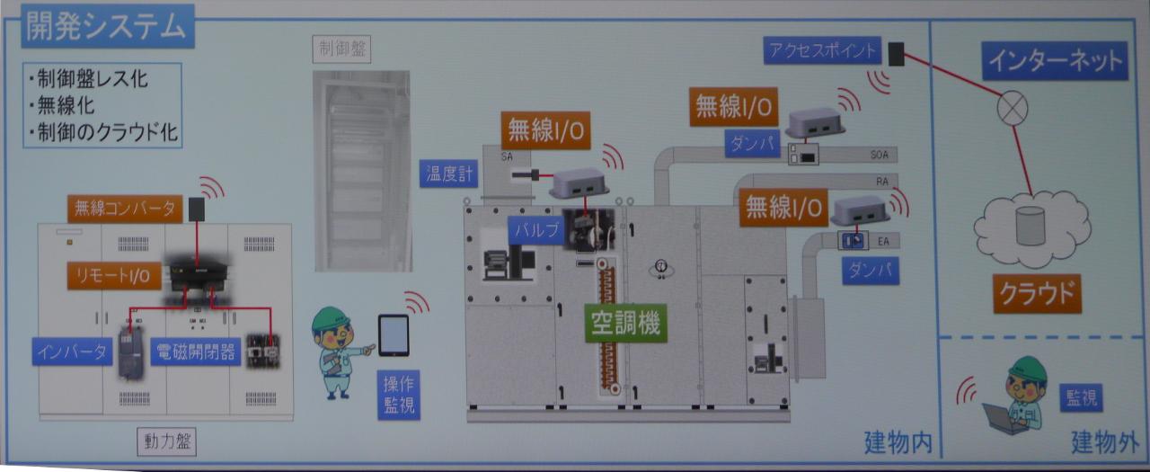 PLCと制御盤も仮想化、空調の完全クラウド制御へ実証開始