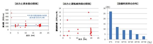 自然エネルギー:小型風力のFIT価格は撤廃へ、「FITからの自立は困難ではないか」 (1/2)