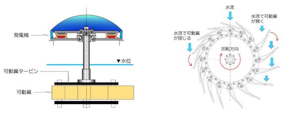 発電 水車