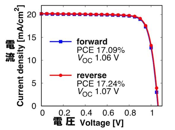 太陽光:ペロブスカイト太陽電池の実用化へ前進、寿命・製造 ...