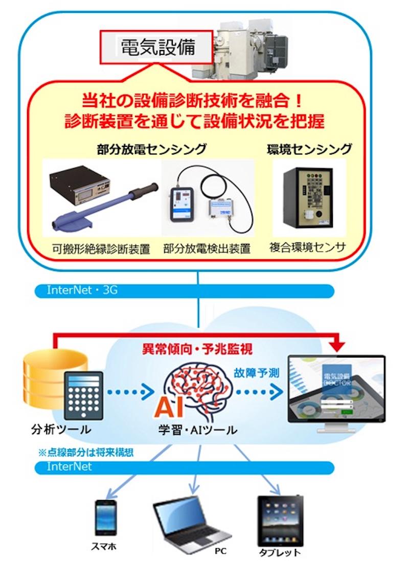IT活用:AIで受変電設備の故障を予知、日新電機が2018年度に実用化へ
