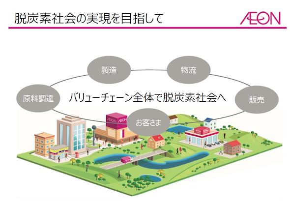 自然エネルギー:再エネが企業競争力を高める時代へ、脱炭素化を目指す日本企業の戦略とは? (2/3)