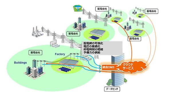 クラウド配電管理で再エネ増加に対応、日立がスロベニアで実証