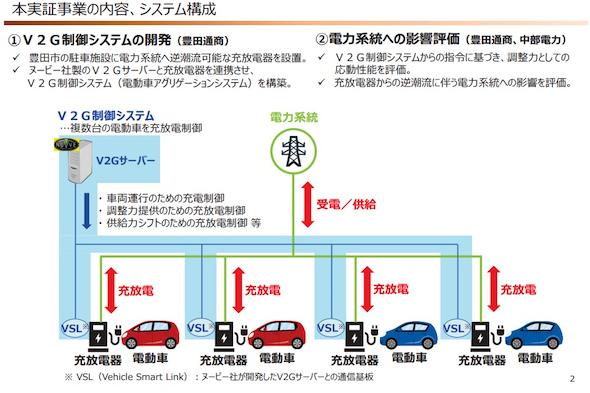 <strong>実証の概要と開発するシステムの構成 出典:中部電力</strong>