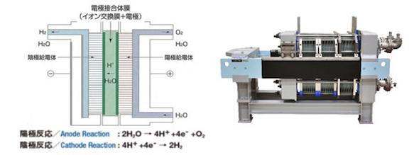 rk 180615 hitachi02 - 【エネルギー】メガワット級の水素製造装置、日立造船が開発に成功[06/15]
