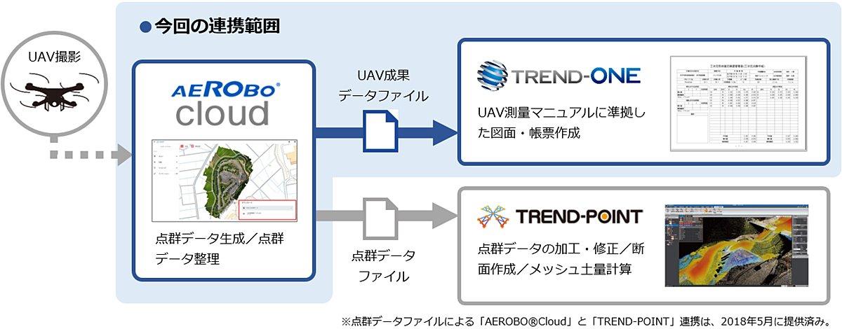測量CADシステム「TREND-ONE」とドローン業務のクラウドサービス「AEROBO Cloud」が連携