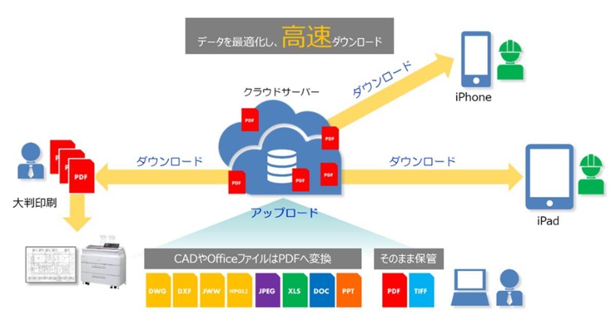 デジタル図面の共有・編集が企業内ネットワークでも可能に、OKIの建設・設備工事向けクラウドサービス