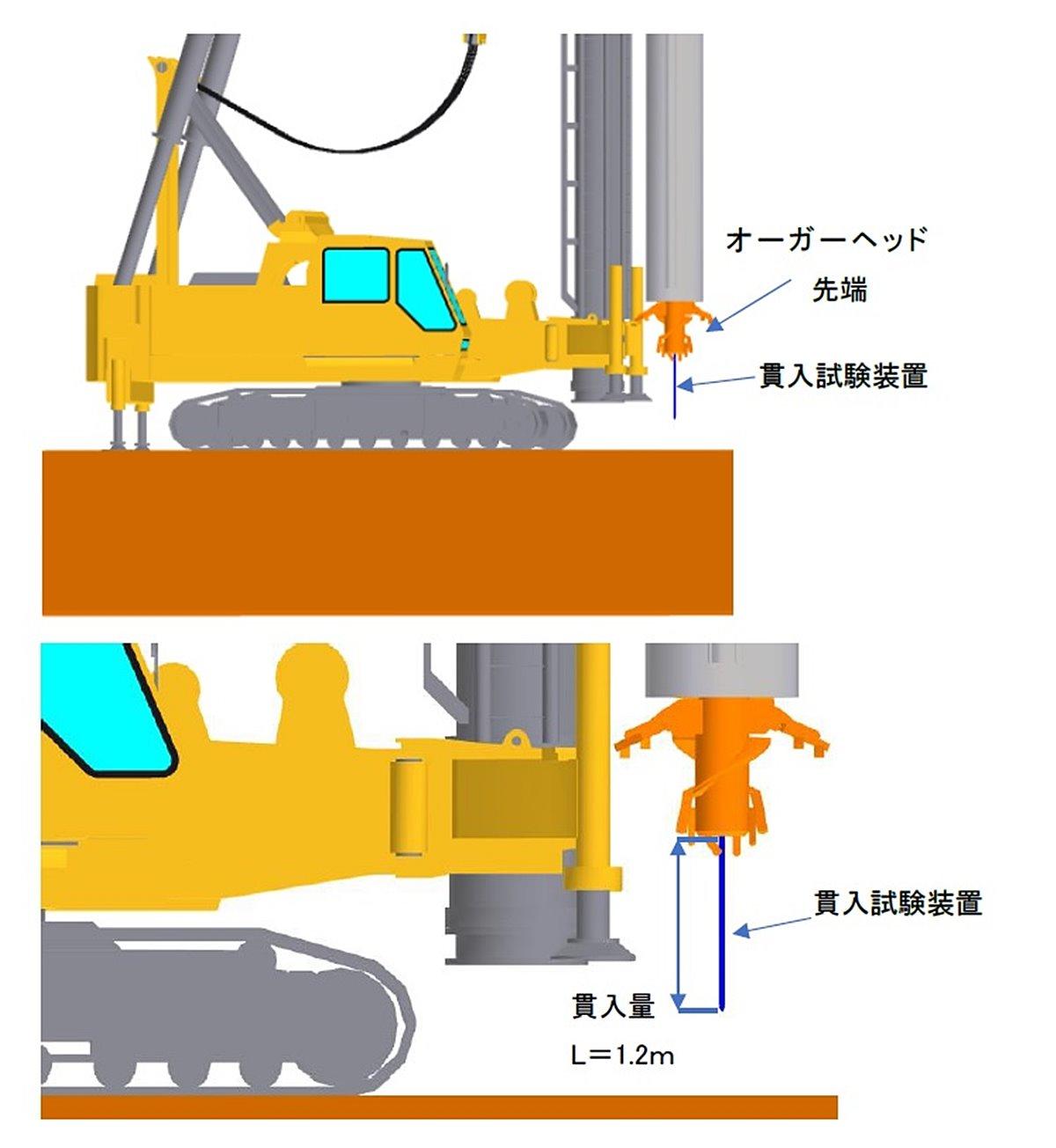 既製杭の支持層を確実に検出するシステムを奥村組らが開発、既に深度15mの地盤で実証