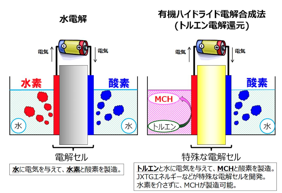再エネで「CO2フリー水素」を低コスト化、「世界初」の技術検証に成功 ...