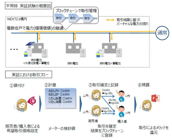 ブロックチェーンで電力を個人間で売買、大阪ガスが集合住宅で実証 ...