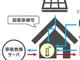 ヒートポンプで太陽光電力を無駄なく活用、富士通九州が自家消費向けサービス