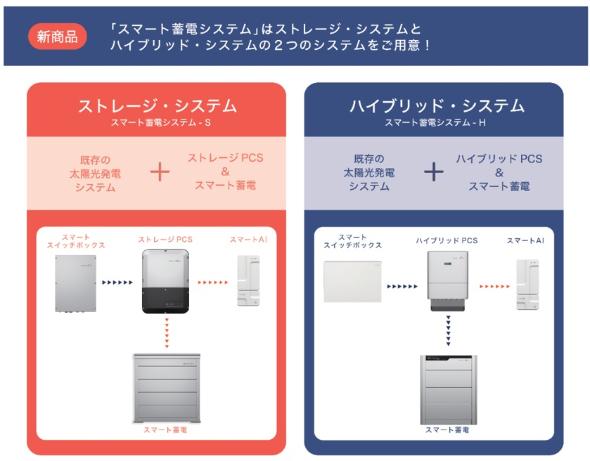 スマート蓄電システムのシステム構成