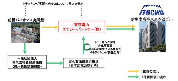 取引スキーム図