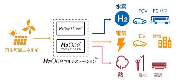 H2Oneマルチステーション システム概要
