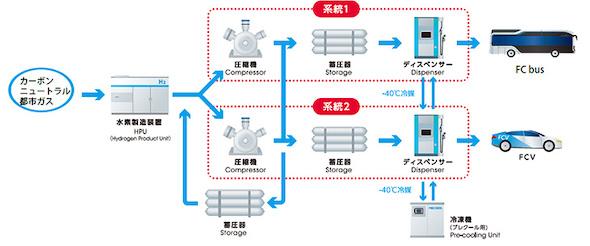 豊洲水素ステーションのフロー図