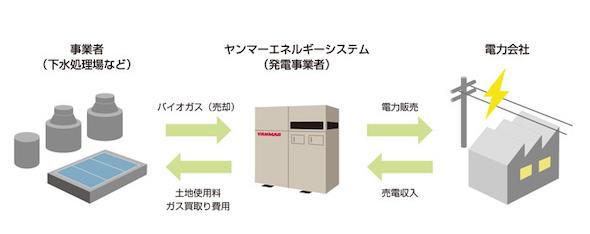 FIT発電事業 ビジネスモデルイメージ
