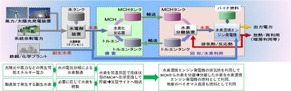 福島県水素サプライチェーンのイメージ