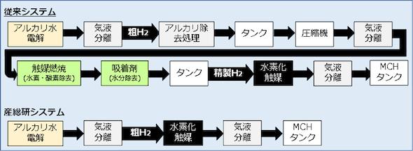 水素キャリア製造の従来システムと産総研システムの違い