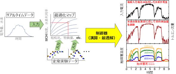 MCH製造プロセスのリアルタイム制御手法