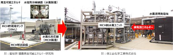 福島県水素サプライチェーンの実証地