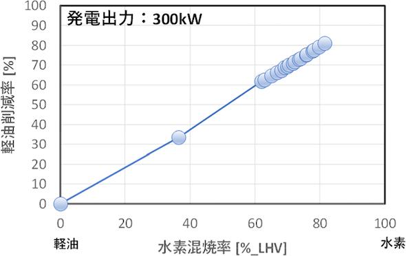 水素混焼による化石燃料(軽油)の削減効果